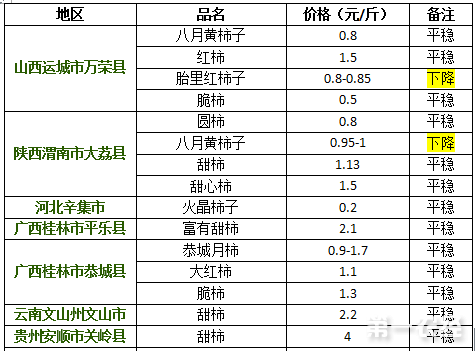 2017年9月6日柿子价格行情