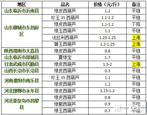 2017年9月6日西葫芦价格行情