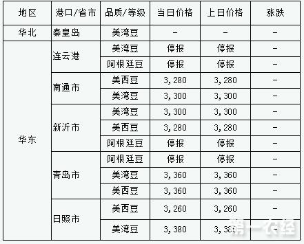 2017年9月6日进口大豆港口分销价格行情