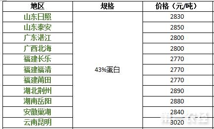 2017年9月7日豆粕价格行情