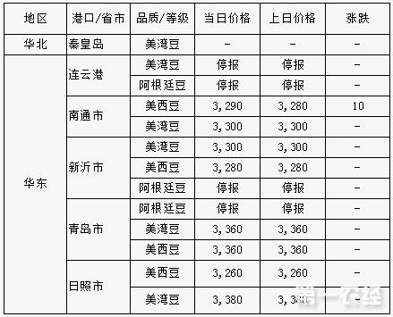 2017年9月8日进口大豆港口分销价格行情