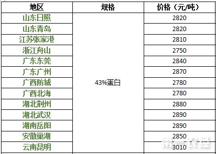 2017年9月8日豆粕价格行情