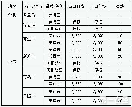 2017年9月11日进口大豆港口分销价格行情