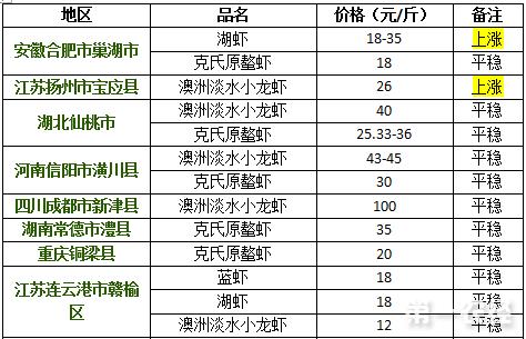 2017年9月12日小龙虾价格行情