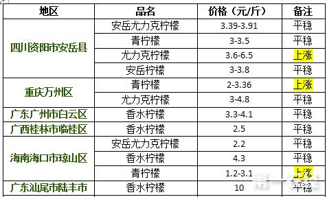 2017年9月12日柠檬价格行情