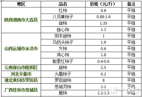 2017年9月12日柿子价格行情