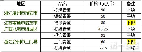 2017年9月12日青蟹价格行情