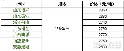 2017年9月12日豆粕价格行情