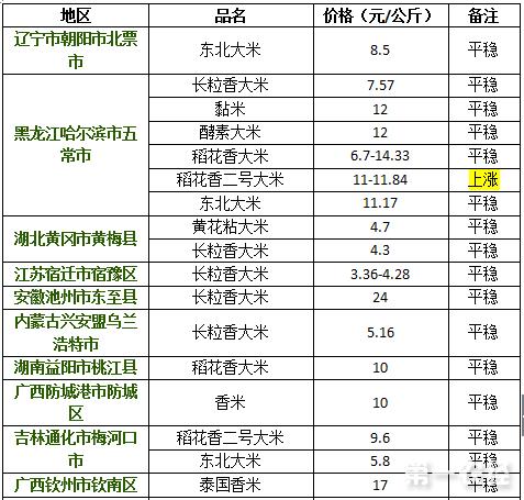 2017年9月13日大米价格行情