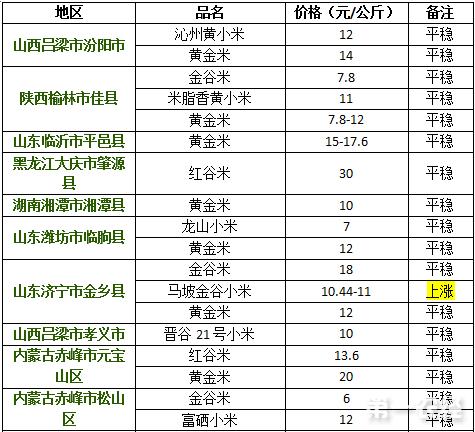 2017年9月13日小米价格行情