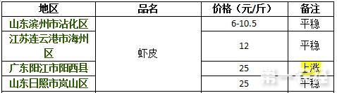 2017年9月13日虾皮价格行情