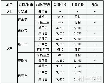 2017年9月13日进口大豆港口分销价格行情