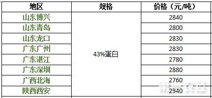 2017年9月13日豆粕价格行情