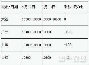 2017年9月13日鱼粉价格及涨跌情况