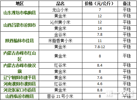 2017年9月14日小米价格行情
