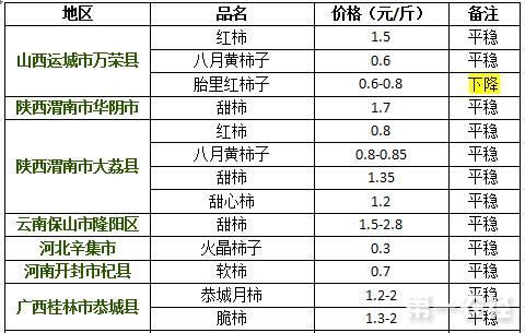 2017年9月14日柿子价格行情