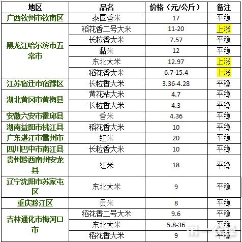 2017年9月14日大米价格行情