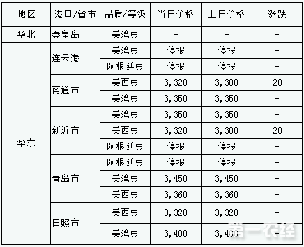 2017年9月14日进口大豆港口分销价格行情