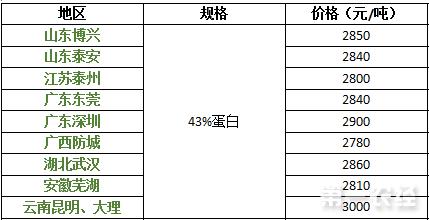 2017年9月14日豆粕价格行情