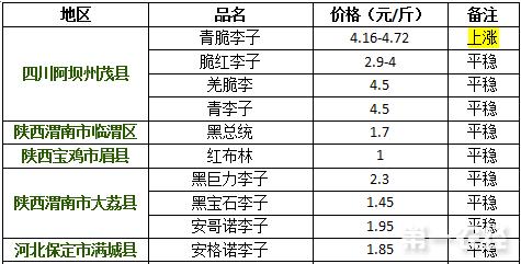2017年9月14日李子价格行情
