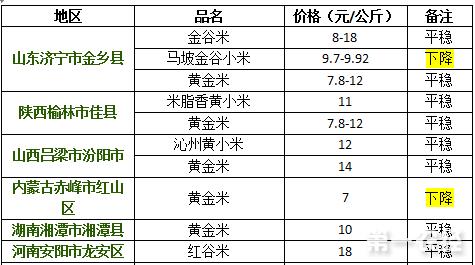 2017年9月15日小米价格行情