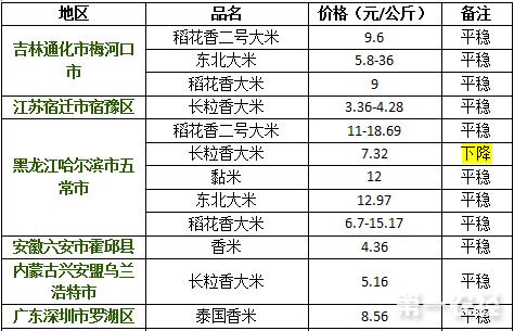 2017年9月15日大米价格行情