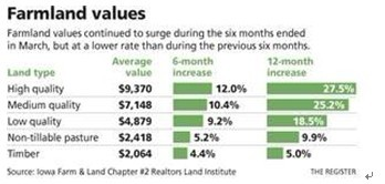 <b>美爱荷华州农田价格持续上涨,但涨幅降低</b>