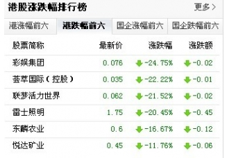 <b>东麟农业股票异动下跌 跌至港股第五名</b>
