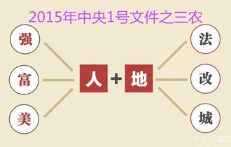 2015年中央一号文件解读