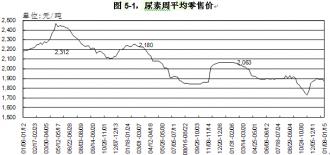 截止2015年1月15日一周尿素价格情况分析
