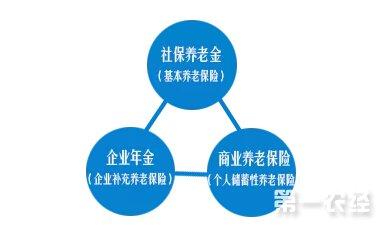 """在中国的养老金政策构架中,基本养老保险、企业年金、个人储蓄本是""""三大支柱"""""""