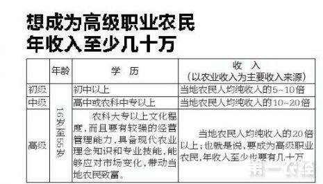 """新型高级职业农民""""认证资格证书"""