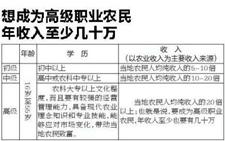 陕西为182名高级职业农民颁发证书 最年轻者22岁创业才两年