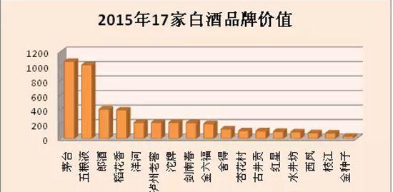茅台、青岛啤酒、五粮液荣登《中国500最具价值品牌》排行榜
