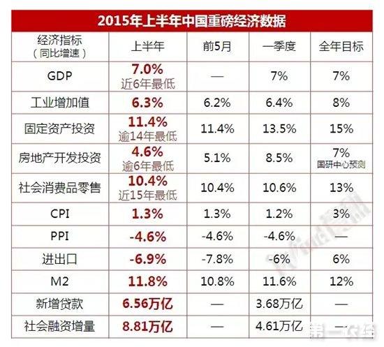 2005年到2015年中国出口商品结构