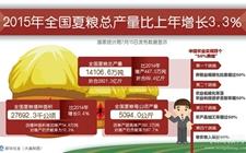 """(图)2015夏粮喜获""""十二连丰"""" 总产14106.6万吨"""