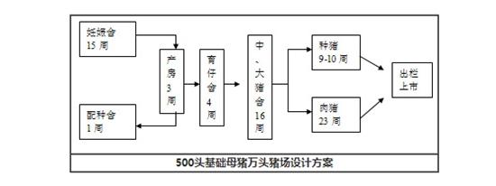 猪场设计方案;500头基础母猪万头养猪场(图)