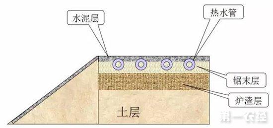 猪舍设计图,有需要的朋友可以参考一下:            保育舍单元房立体