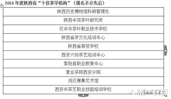 """2016年陕西茶行业""""十佳""""名单"""