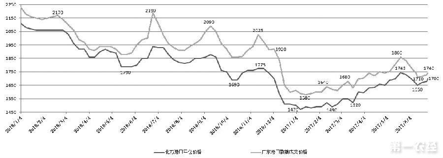 6月下旬,国内玉米现货价格节节攀升,华北地区玉米价格涨幅接近100元/吨,东北港口玉米报价上涨50元/吨。成本上升助推玉米涨势,期货主力1709合约价格创出今年3月以来的新高。