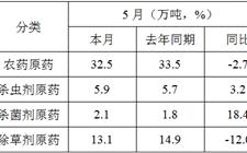 今年1-5月份国内农药行业整体运行平稳 产量略有下降