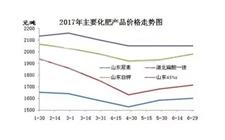 我国农产品价格总体延续近年的下跌走势