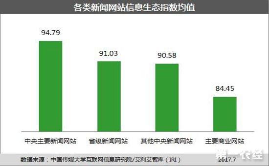 网站信息生态指数7月榜发布 纵观各网站生态表现