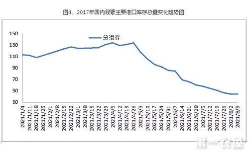 2017年国内尿素主要港口库存总量变化趋势图