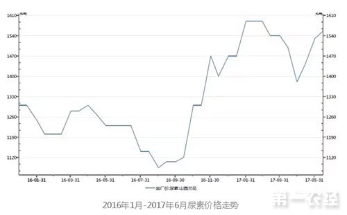 2016年1月-2017年6月尿素价格走势