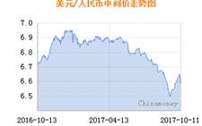 人民币中间价连续两日调升 对美元汇率突破6.58