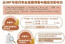 IMF与世界银行所瞩目的中国经济影响力