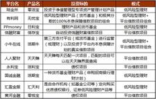 2017年P2P理财公司排行榜(名单)