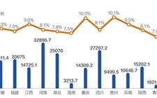 中国经济:20省份公布前三季度GDP增速