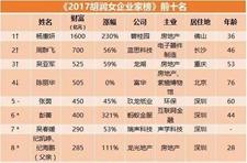 2017年胡润女富豪榜出炉!中国女企业家越来越多了
